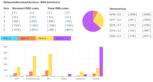RGS 3.3 Dashboard